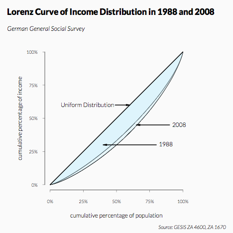 Lorenz Curves Overlay