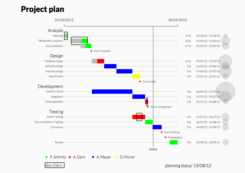 Simplified Gantt Chart - Colours by People