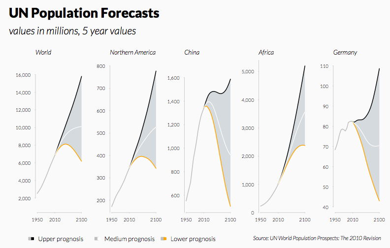 Forecast Intervals (Panel)
